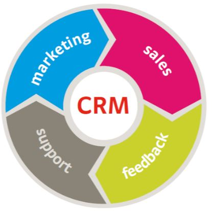 CRM Systems